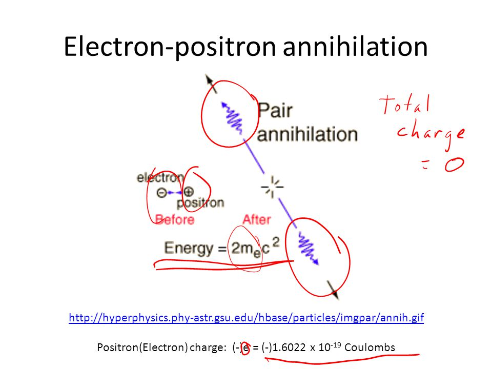 Electron-positron annihilation http://hyperphysics.phy-astr.gsu.edu/hbase/particles/imgpar/annih.gif Positron(Electron) charge: (-)e = (-)1.6022 x 10 -19 Coulombs