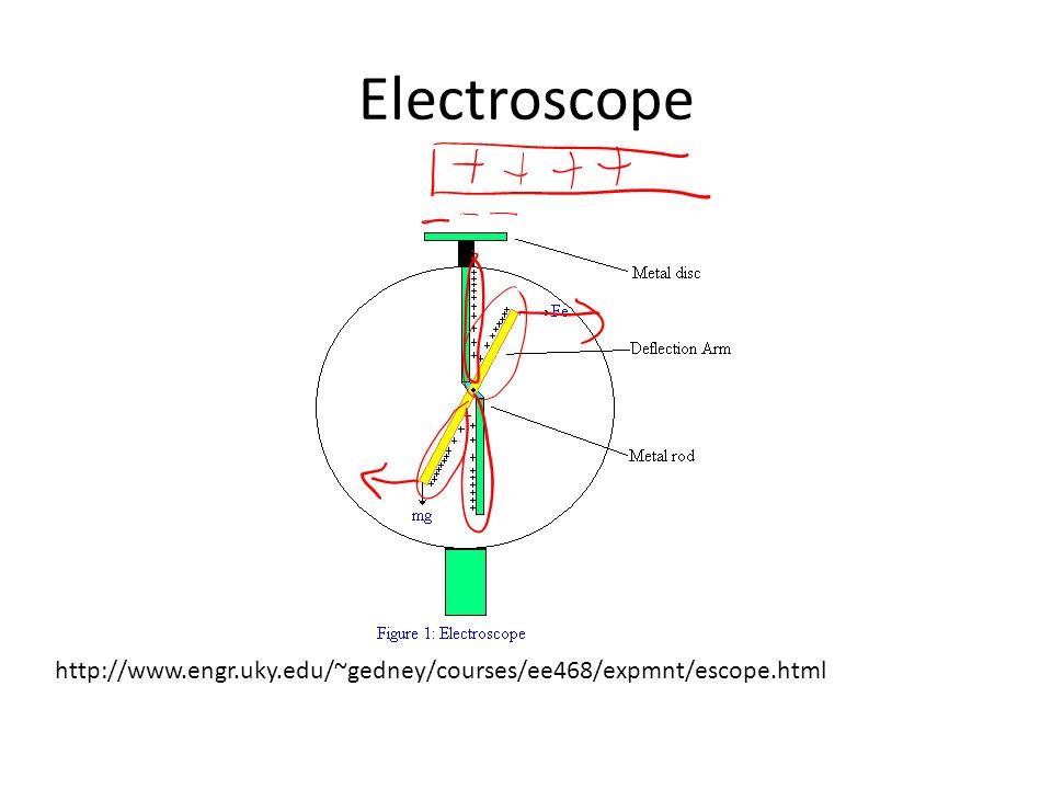 Electroscope http://www.engr.uky.edu/~gedney/courses/ee468/expmnt/escope.html