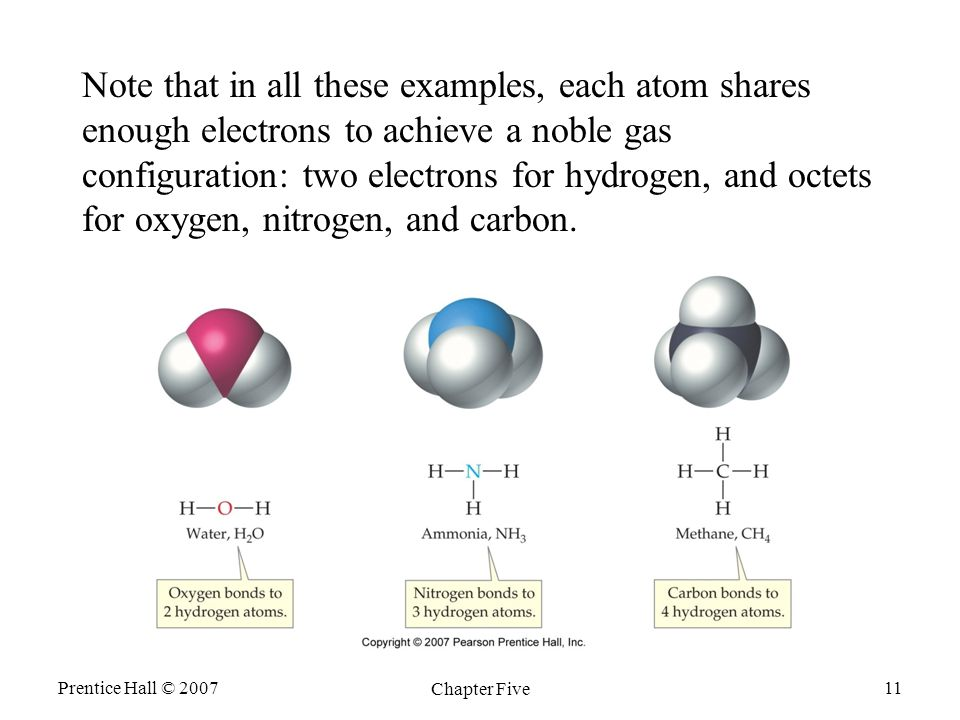 Prentice Hall © 2007 Chapter Five 11 Note that in all these examples, each atom shares enough electrons to achieve a noble gas configuration: two electrons for hydrogen, and octets for oxygen, nitrogen, and carbon.