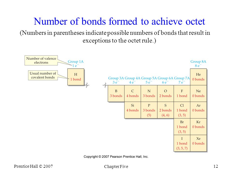 Prentice Hall © 2007 Chapter Five 12 Number of bonds formed to achieve octet (Numbers in parentheses indicate possible numbers of bonds that result in