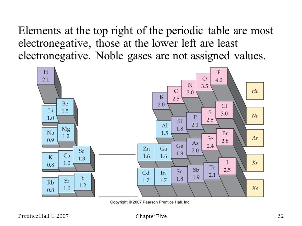 Prentice Hall © 2007 Chapter Five 32 Elements at the top right of the periodic table are most electronegative, those at the lower left are least electronegative.