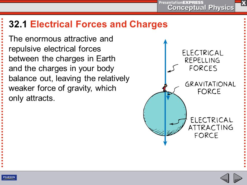 The Atom Electrical forces arise from particles in atoms.