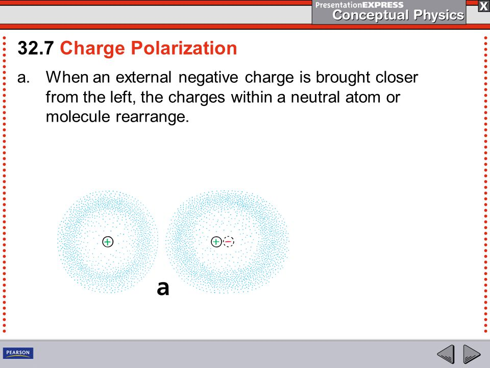 a.When an external negative charge is brought closer from the left, the charges within a neutral atom or molecule rearrange.