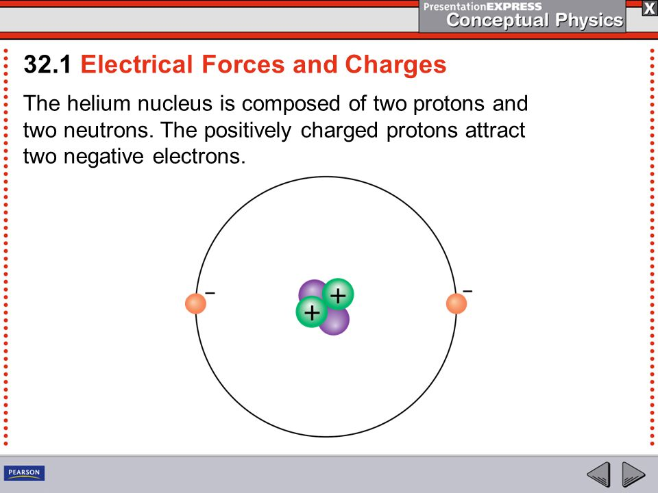 Here are some important facts about atoms: Every atom has a positively charged nucleus surrounded by negatively charged electrons.