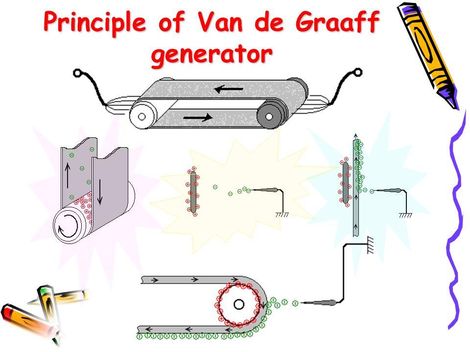 Principle of Van de Graaff generator