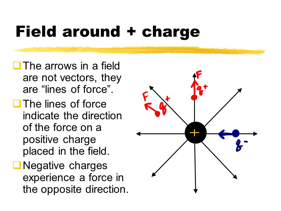 Field around - charge