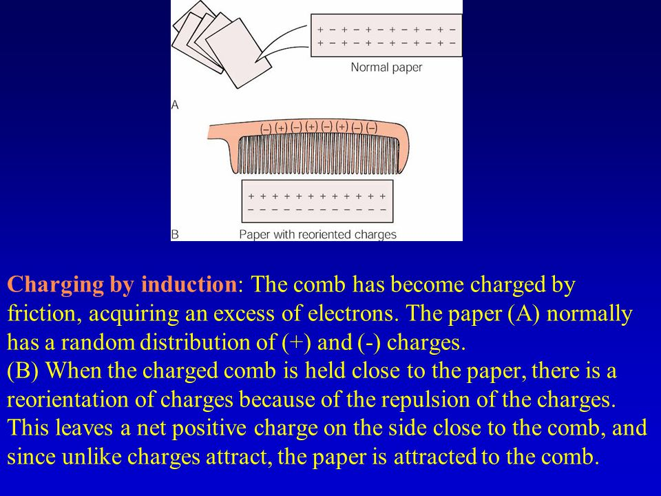 Charging by induction: The comb has become charged by friction, acquiring an excess of electrons.