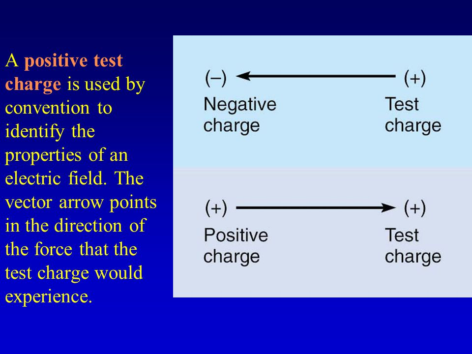 A positive test charge is used by convention to identify the properties of an electric field.