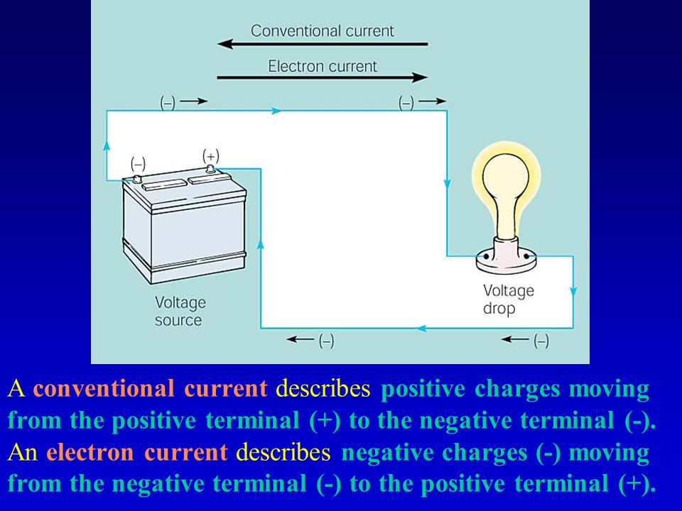A conventional current describes positive charges moving from the positive terminal (+) to the negative terminal (-).