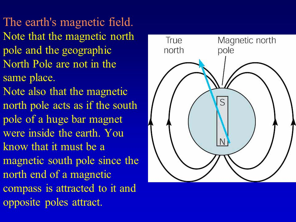 The earth s magnetic field.