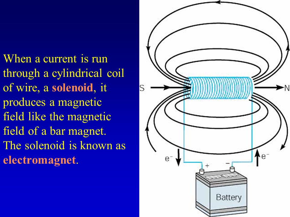 When a current is run through a cylindrical coil of wire, a solenoid, it produces a magnetic field like the magnetic field of a bar magnet.