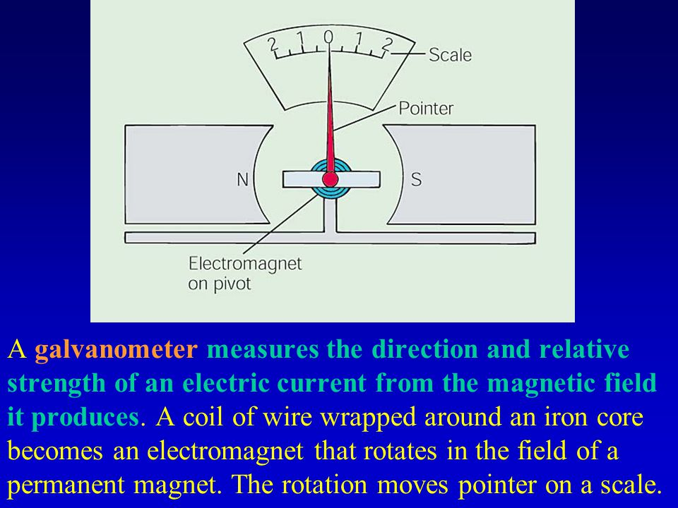 A galvanometer measures the direction and relative strength of an electric current from the magnetic field it produces.