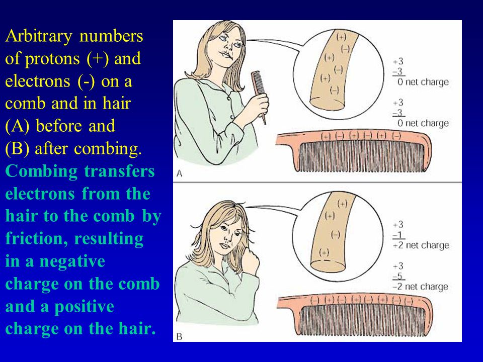 Arbitrary numbers of protons (+) and electrons (-) on a comb and in hair (A) before and (B) after combing.
