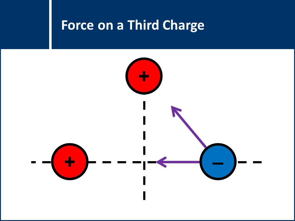 Force on a Third Charge +–+