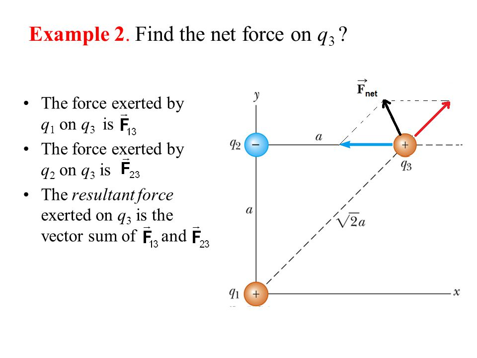 Example 2. Find the net force on q 3 ? The force exerted by q 1 on q 3 is The force exerted by q 2 on q 3 is The resultant force exerted on q 3 is the