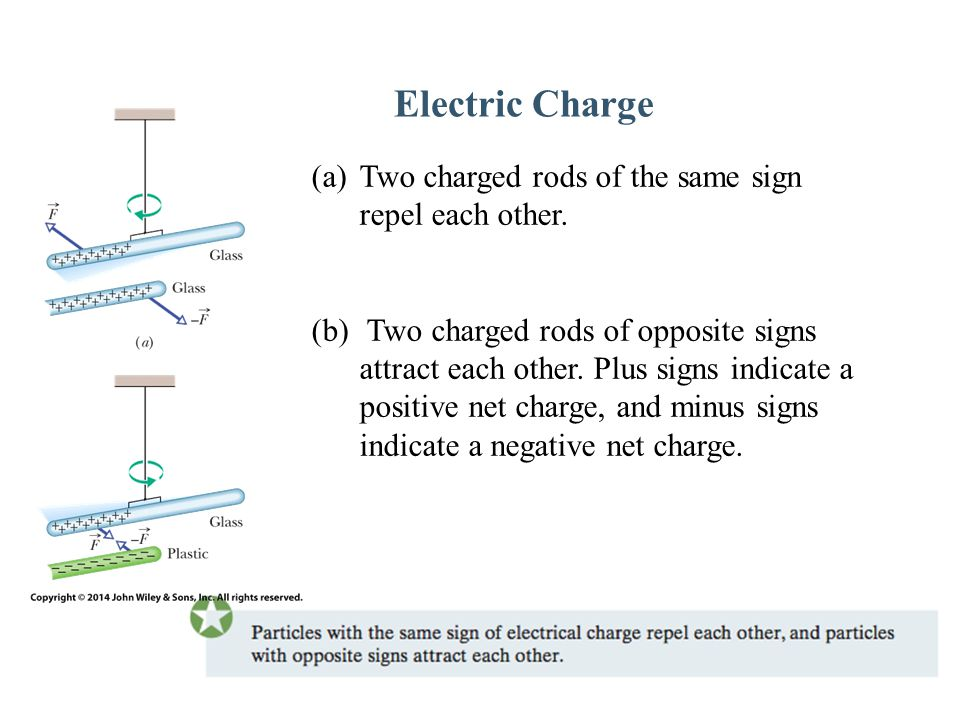 Electric Charge (a)Two charged rods of the same sign repel each other. (b) Two charged rods of opposite signs attract each other. Plus signs indicate