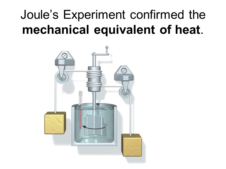 Joule's Experiment confirmed the mechanical equivalent of heat.