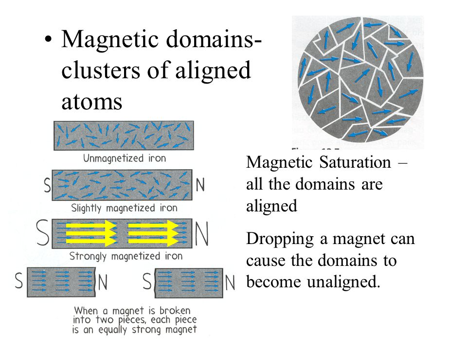 Domain Theory All magnetism is due to the motion of electrons.