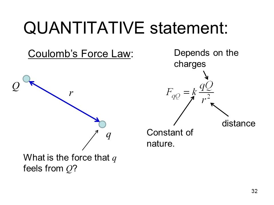 QUANTITATIVE statement: 32 Coulomb's Force Law: q Q r Constant of nature.