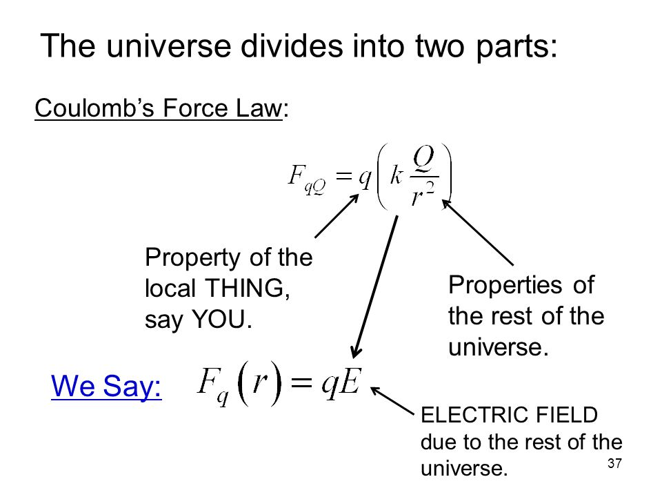 The universe divides into two parts: 37 Coulomb's Force Law: Property of the local THING, say YOU.