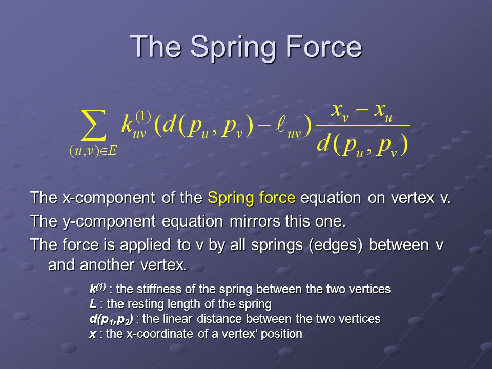 The Repulsive Force The x-component of the Repulsive force equation on vertex v.