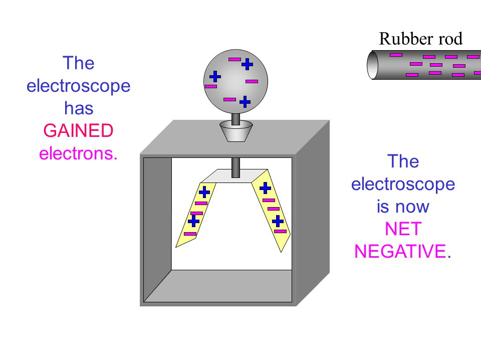 Rubber rod The electroscope is now NET NEGATIVE. The electroscope has GAINED electrons.