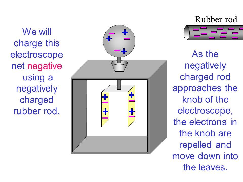 Rubber rod The electroscope is now NET NEGATIVE. The electroscope has GAINED electrons.