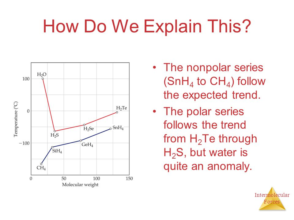 Intermolecular Forces How Do We Explain This? The nonpolar series (SnH 4 to CH 4 ) follow the expected trend. The polar series follows the trend from