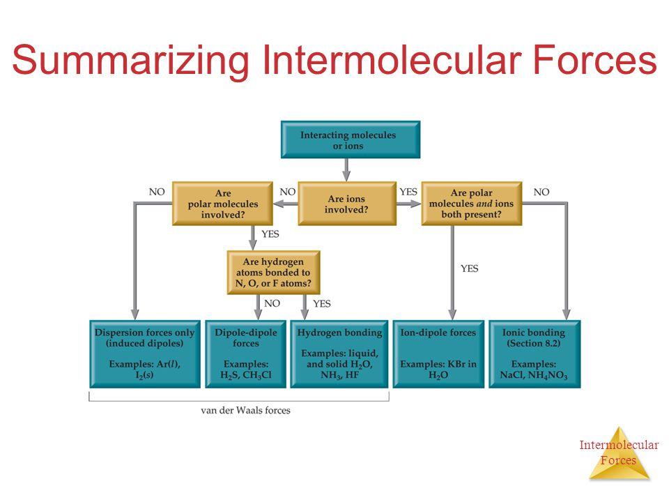 Intermolecular Forces Summarizing Intermolecular Forces