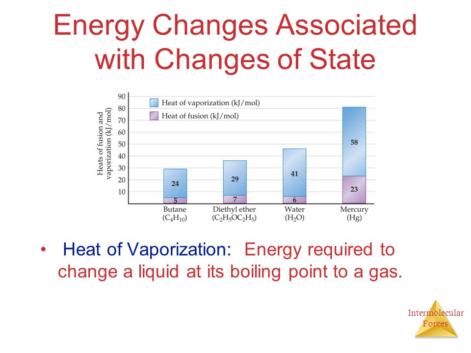 Intermolecular Forces Energy Changes Associated with Changes of State Heat of Vaporization: Energy required to change a liquid at its boiling point to a gas.
