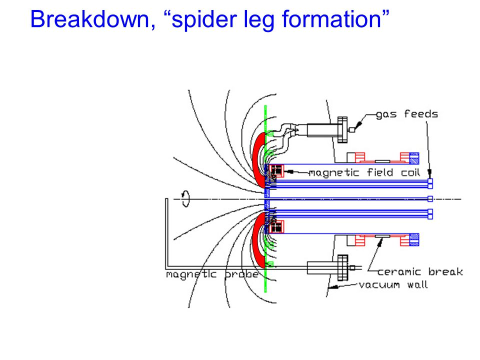 Breakdown, spider leg formation