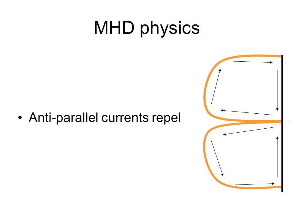 MHD physics Anti-parallel currents repel