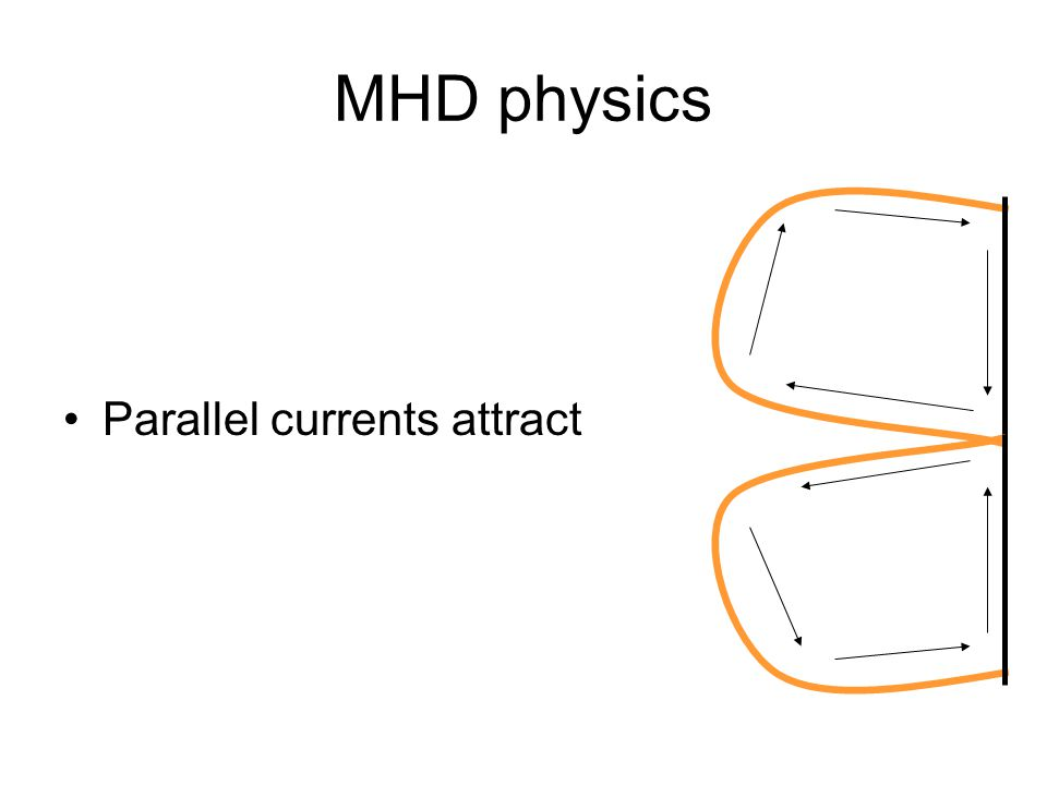MHD physics Parallel currents attract