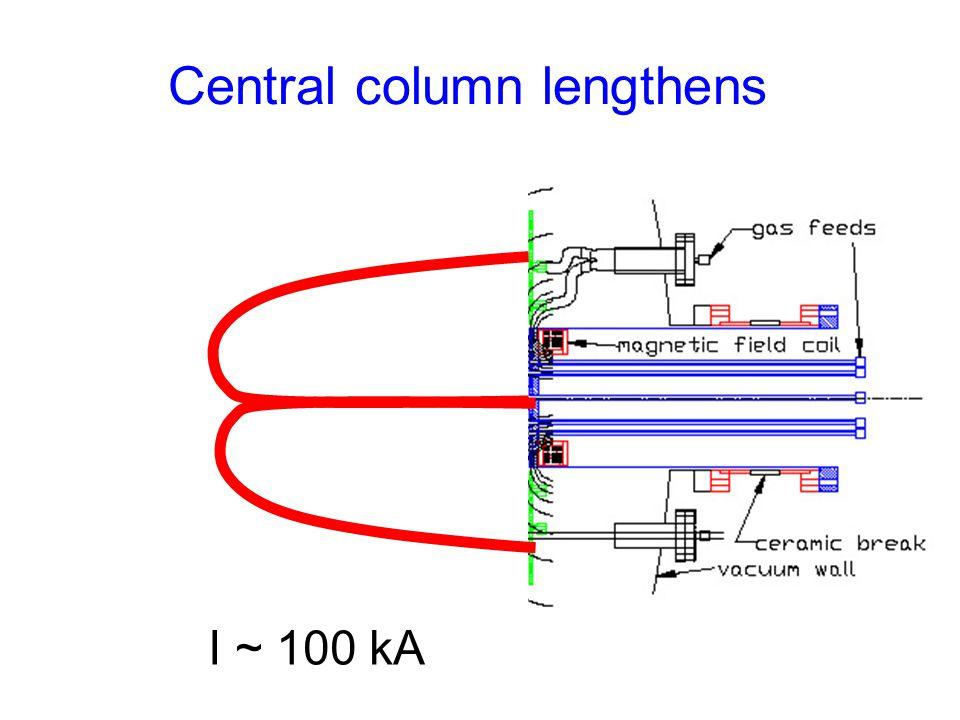 Central column lengthens I ~ 100 kA