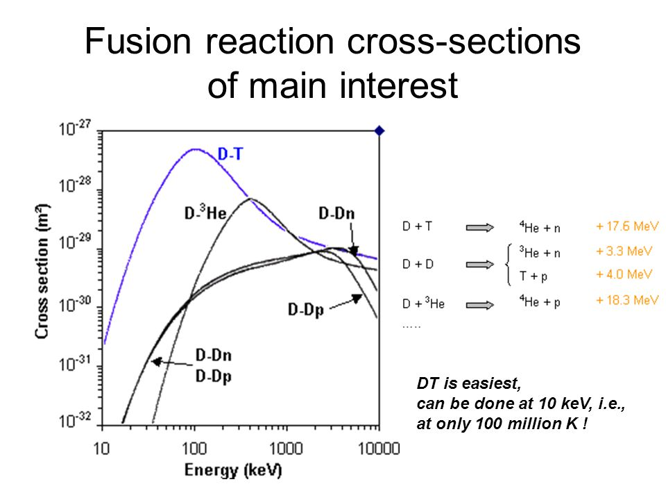 Fusion reaction cross-sections of main interest DT is easiest, can be done at 10 keV, i.e., at only 100 million K !