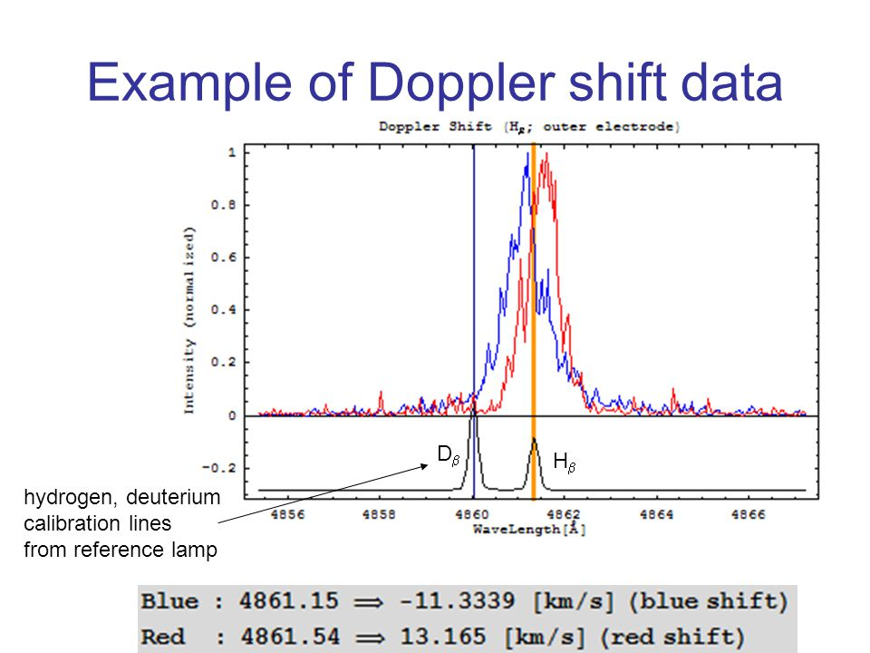Example of Doppler shift data hydrogen, deuterium calibration lines from reference lamp DD HH