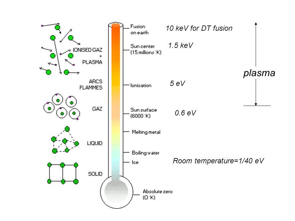 Room temperature=1/40 eV 0.6 eV 5 eV 1.5 keV 10 keV for DT fusion plasma