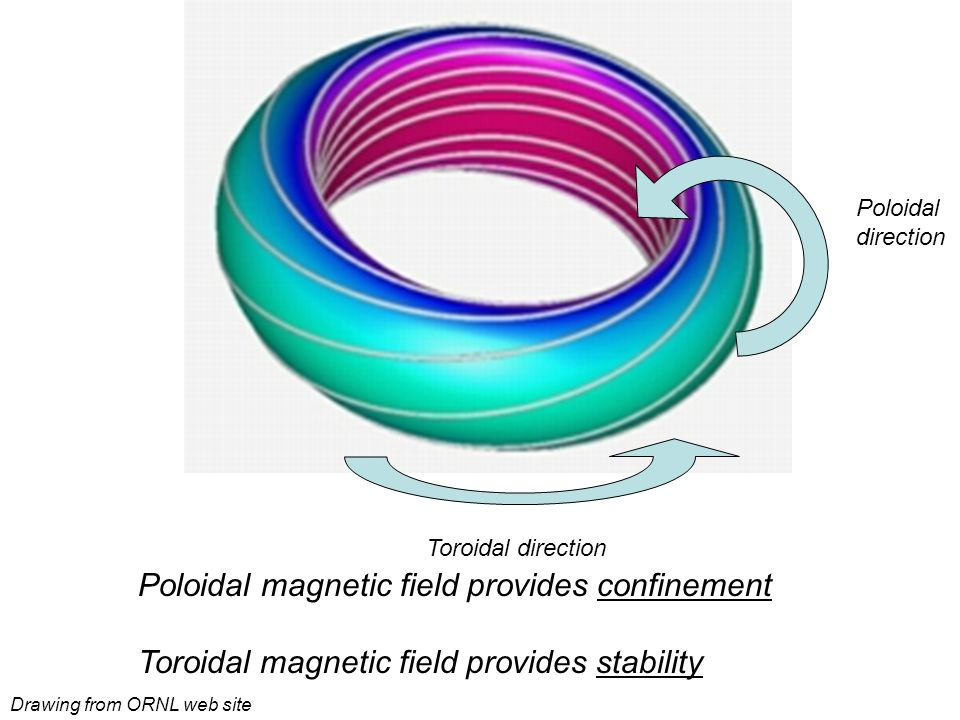 Drawing from ORNL web site Toroidal direction Poloidal direction Poloidal magnetic field provides confinement Toroidal magnetic field provides stability