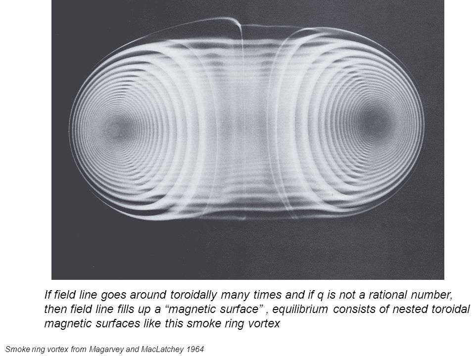 Smoke ring vortex from Magarvey and MacLatchey 1964 If field line goes around toroidally many times and if q is not a rational number, then field line fills up a magnetic surface , equilibrium consists of nested toroidal magnetic surfaces like this smoke ring vortex