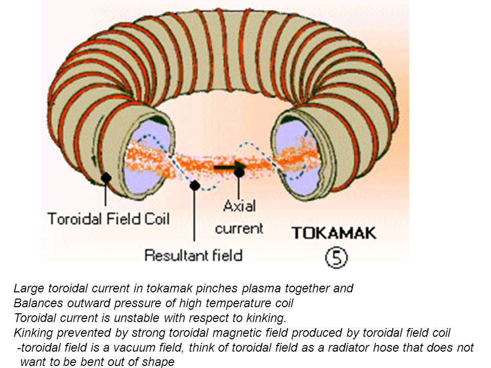 Large toroidal current in tokamak pinches plasma together and Balances outward pressure of high temperature coil Toroidal current is unstable with respect to kinking.