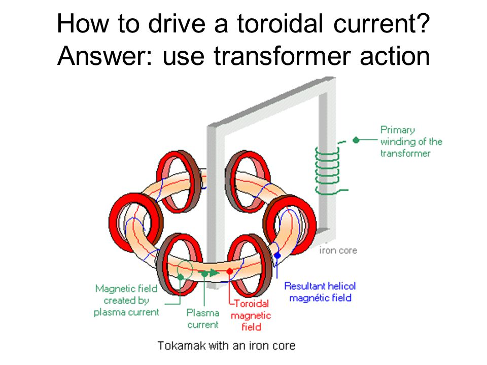How to drive a toroidal current Answer: use transformer action