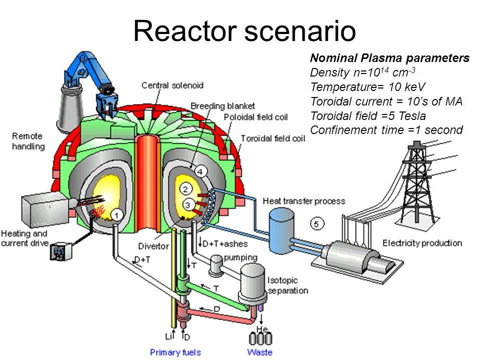 Reactor scenario Nominal Plasma parameters Density n=10 14 cm -3 Temperature= 10 keV Toroidal current = 10's of MA Toroidal field =5 Tesla Confinement time =1 second