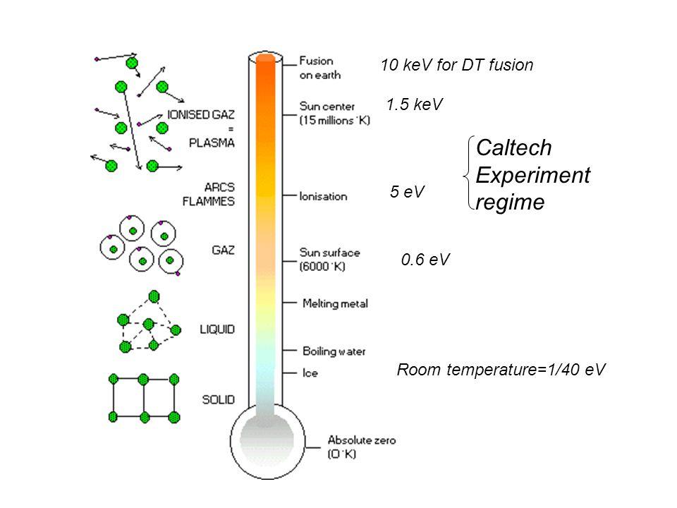 Room temperature=1/40 eV 0.6 eV 5 eV 1.5 keV 10 keV for DT fusion Caltech Experiment regime