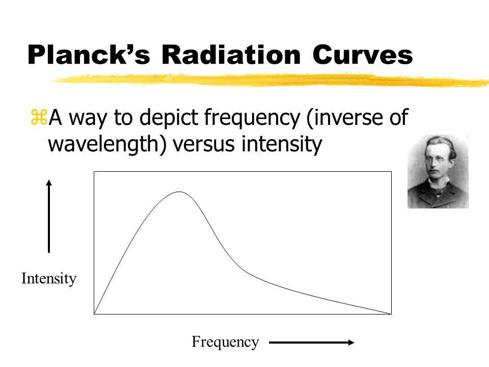 Planck's Radiation Curves zA way to depict frequency (inverse of wavelength) versus intensity Frequency Intensity