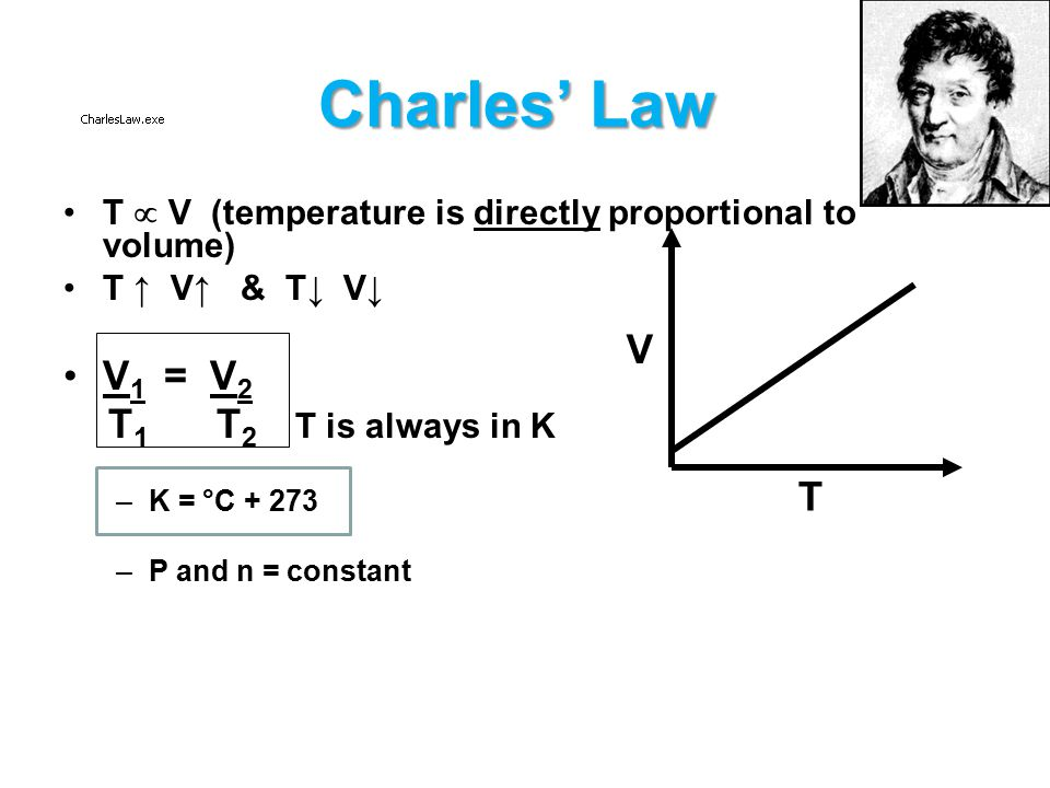 BASIC GAS LAWS