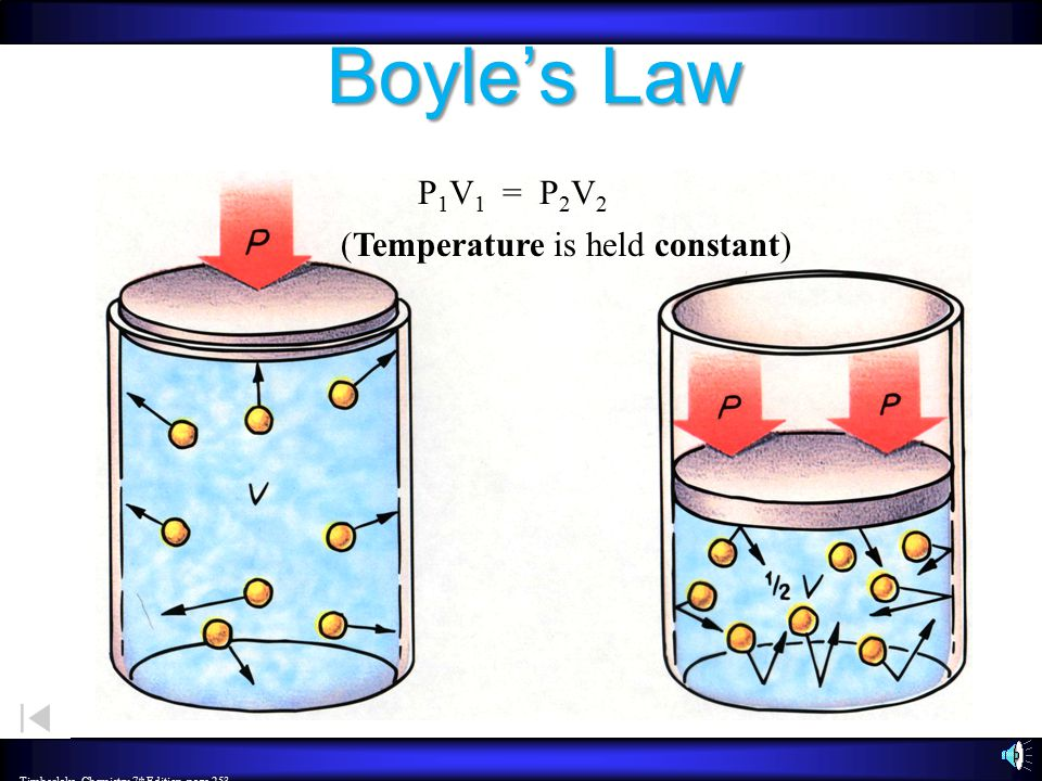 Boyle's Law P↓ V ↑ & P↑ V ↓ P  1/V (pressure is inversely proportional to volume) P 1 V 1 = P 2 V 2 –T and n = constant P V