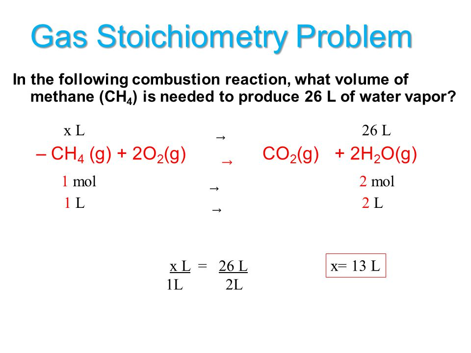 Gas Stoichiometry Moles  Liters of a Gas: –2 –2C 4 H 10 (g) + 13O 2 (g) 8CO 2 (g) + 10H 2 O(g) Courtesy Christy Johannesson www.nisd.net/communicatio