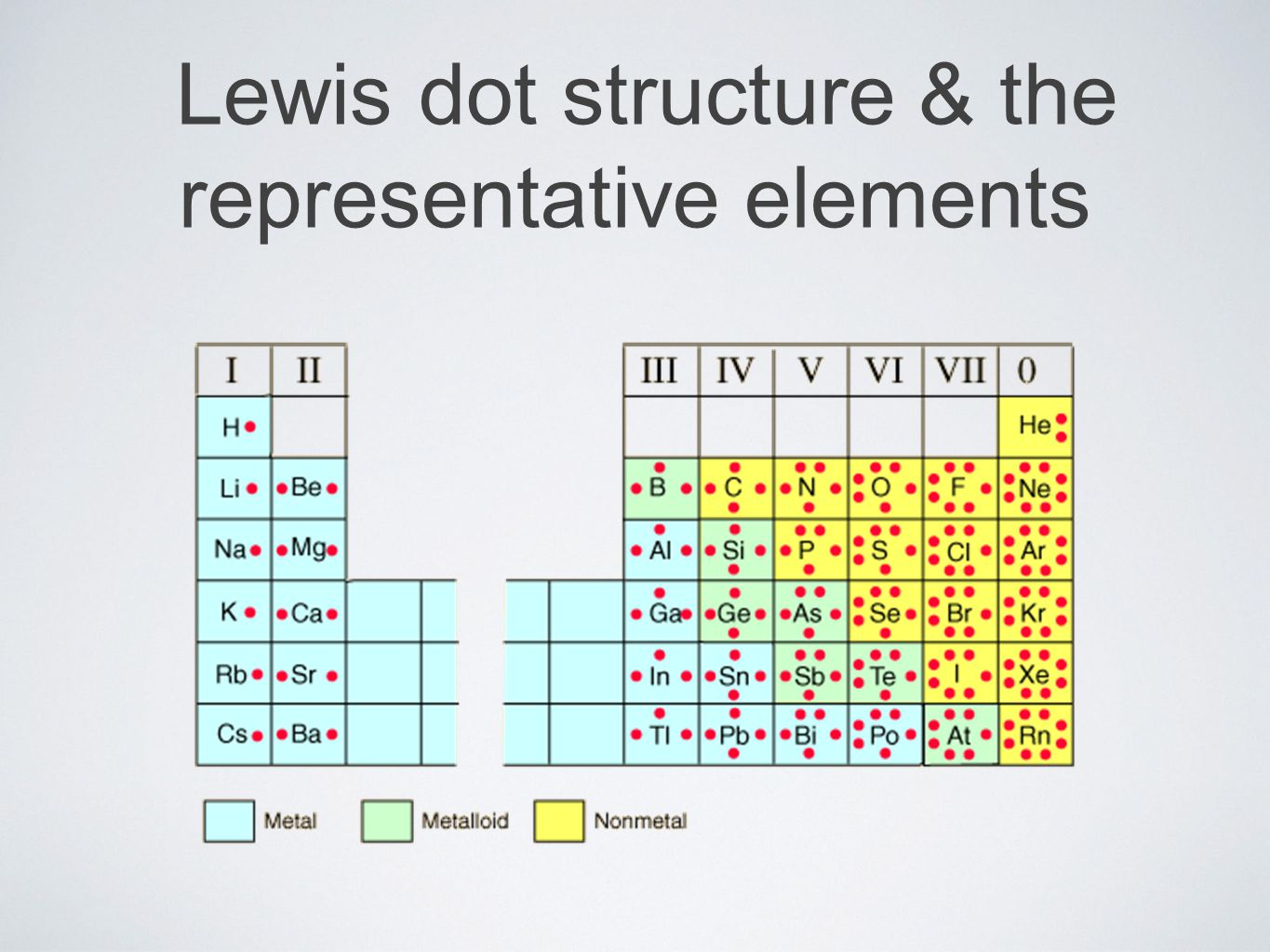 Lewis dot structure & the representative elements