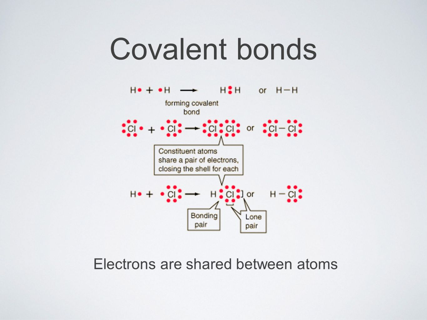 Covalent bonds Electrons are shared between atoms