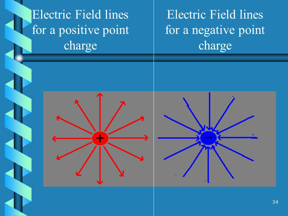 33 The Electric Field An electric field caused by a point charge exerts a force on any other charge in its environment.An electric field caused by a point charge exerts a force on any other charge in its environment.